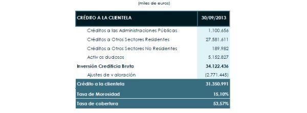 Inversiones crediticias Cajamar