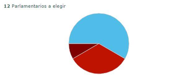 Almería elecciones 12