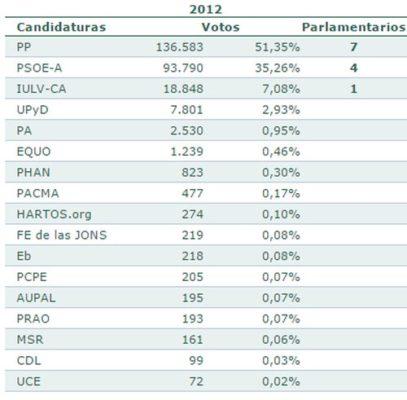 Elecciones Parlmamento en Andalicía-Almería