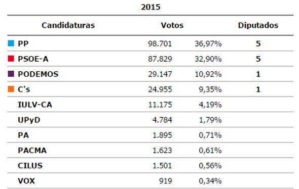 Resultados elecciones 22-M Almería
