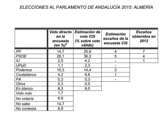 CIS Almería