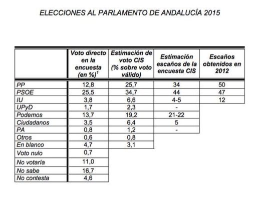 Cis Andalucía