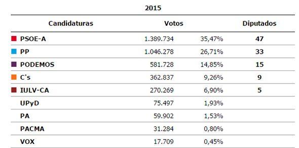 Resultados Andalucía