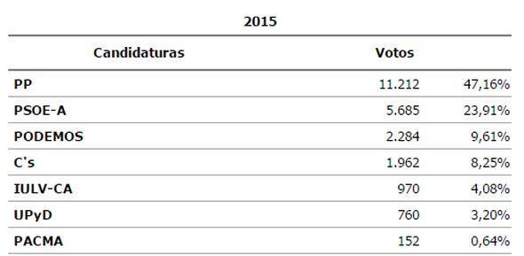 Resultados El Ejido, 22M