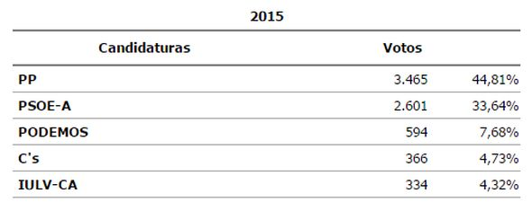 Resultados Níjar, 22M