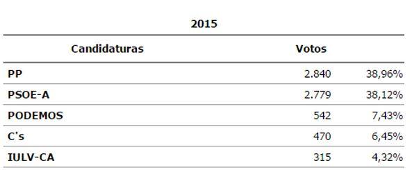 Resultados Vícar, 22M