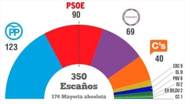 Resultados 20D 2015