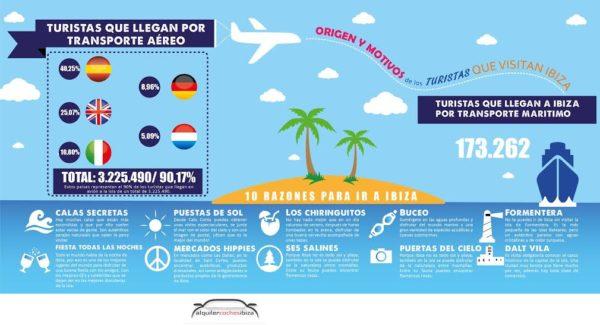 Infografía Ibiza