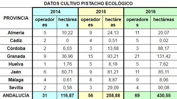 cuadro cultivo pistacho