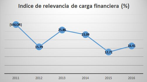 Índice relevancia de carga financiera