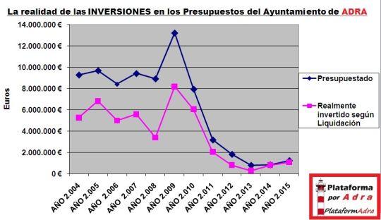 La Realidad Inversiones Ayto ADRA