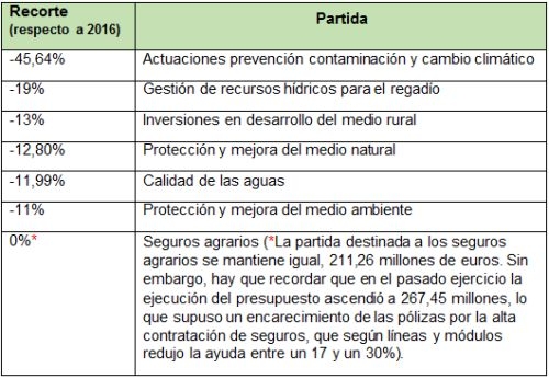 Proyecto PGE agricultura
