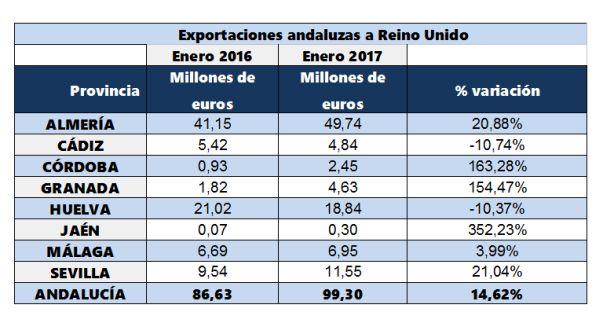 exportaciones andaluzas