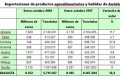 Almería aumenta más del 40% las ventas de calabacín en el extranjero