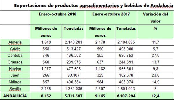 cuadro exportaciones