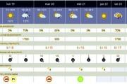 Previsiones meteorológicas en la provincia de Almería hasta el Domingo de Ramos