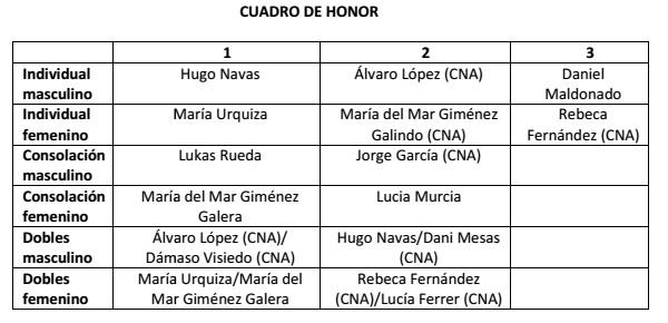 Campeonato de Almería de tenis clasificación benjamín
