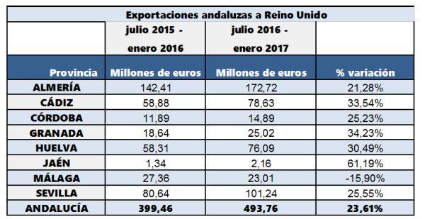 exportaciones julio