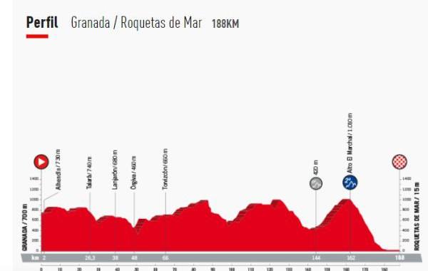 Roquetas y Huércal-Overa, protagonistas en la Vuelta a España