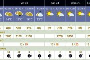 Previsiones meteorológicas para el fin de semana en la provincia de Almería