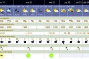 Previsiones meteorológicas para la provincia de Almería hasta el sábado 24 de noviembre