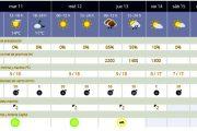 Previsiones meteorológicas para la provincia de Almería hasta el 15 de diciembre