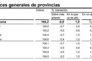 El coste de la vida en Almería bajó en un 0,7% en el mes de diciembre
