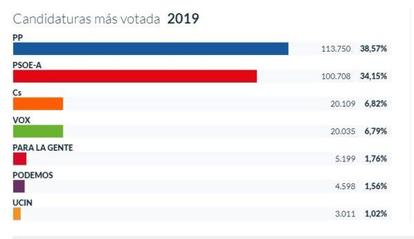 Resultados de las elecciones municipales en la provincia de