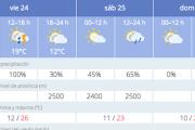Bajan las temperaturas y se espera lluvia en la provincia de Almería antes del domingo