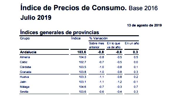 Datos IPC Andalucía