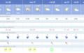 La provincia de Almería, en alerta por lluvias y tormentas desde este lunes