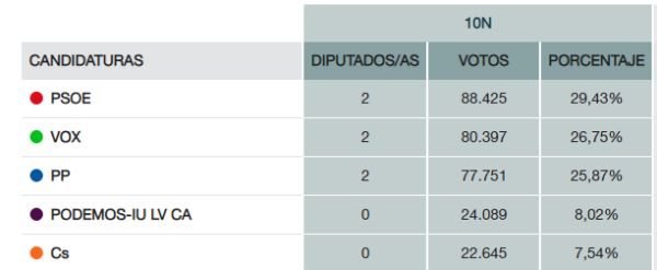 Resultados 10N Almería