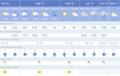 El tiempo previsto para Almería y provincia hasta el 22 de diciembre