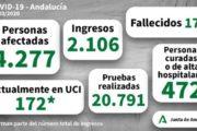 Andalucía tiene confirmados 4277 casos de coronavirus, 173 en Almería
