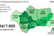 COVID-19: 22 fallecidos y 319 positivos confirmados en la provincia de Almería