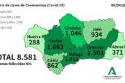 COVID-19: 23 fallecidos y 371 positivos por coronavirus en la provincia de Almería