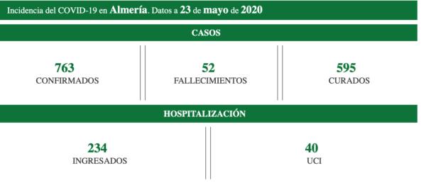 Covid Almería a 23 de mayo