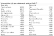 Níjar, Vícar, Adra y El Ejido, entre los municipios españoles con menor renta anual por habitante