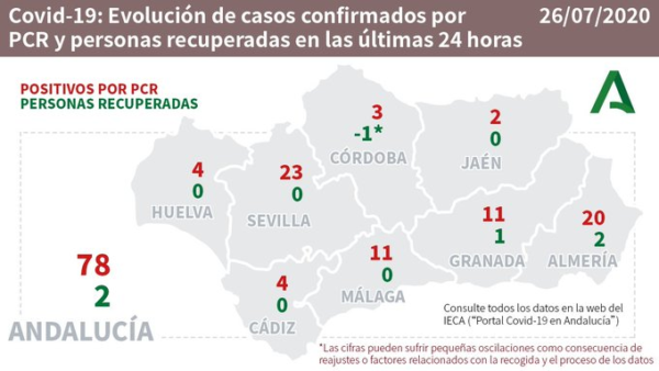 Coronavirus en Almería