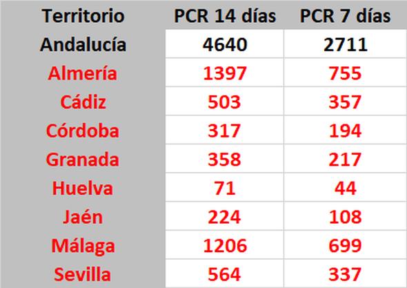 IECA. Junta de Andalucía