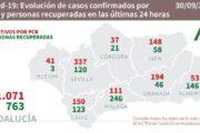 Coronavirus en Andalucía: cifras del miércoles
