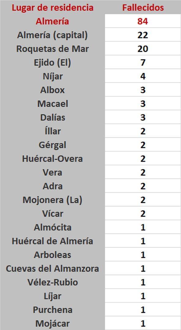 Fallecidos en Almería