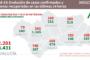 COVID-19 en Andalucía: datos del martes