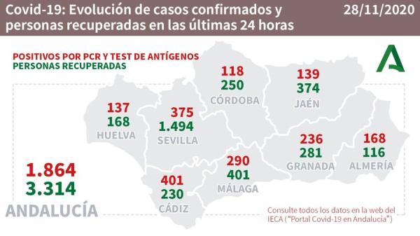 COVID-19 en Andalucía: datos del sábado