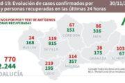 COVID-19 en Andalucía: datos del lunes