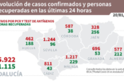 Coronavirus en Andalucía: informe del miércoles