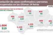 Coronavirus en Andalucía: informe del viernes