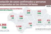 Coronavirus en Andalucía: informe del lunes
