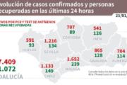 Coronavirus en Andalucía: informe del jueves