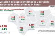 Coronavirus en Andalucía: datos del sábado